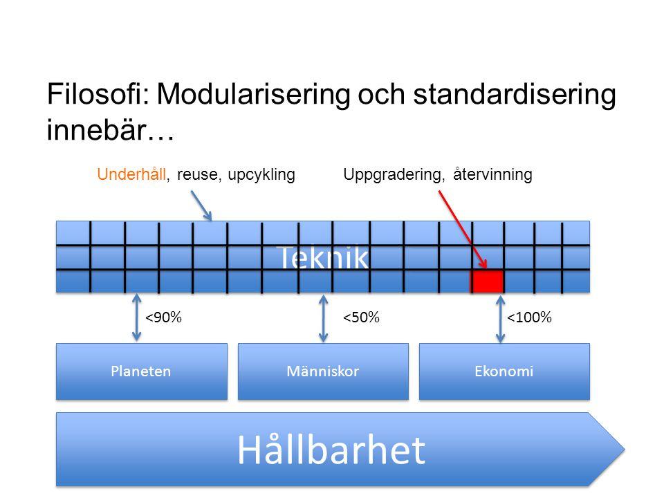 Hållbarhet Teknik Filosofi: Modularisering och standardisering