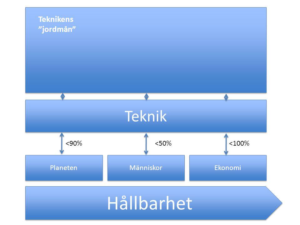 Hållbarhet Teknik Teknikens jordmån <90% <50% <100%
