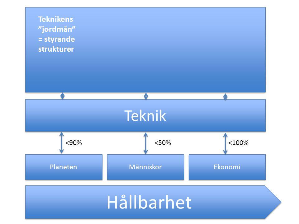Hållbarhet Teknik Teknikens jordmån = styrande strukturer <90%