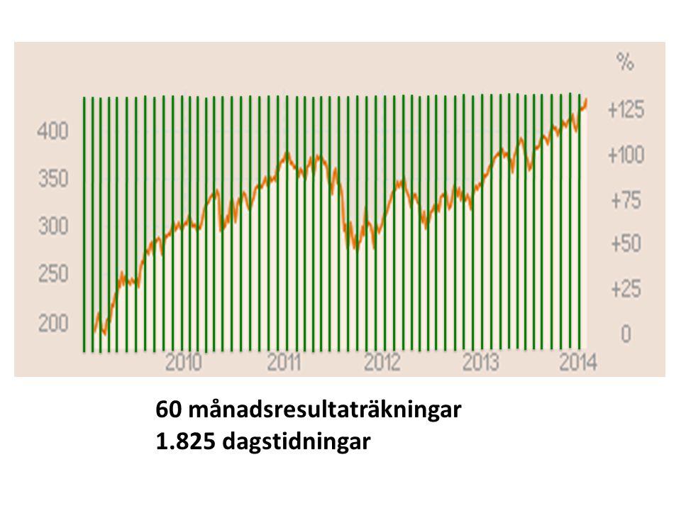 60 månadsresultaträkningar