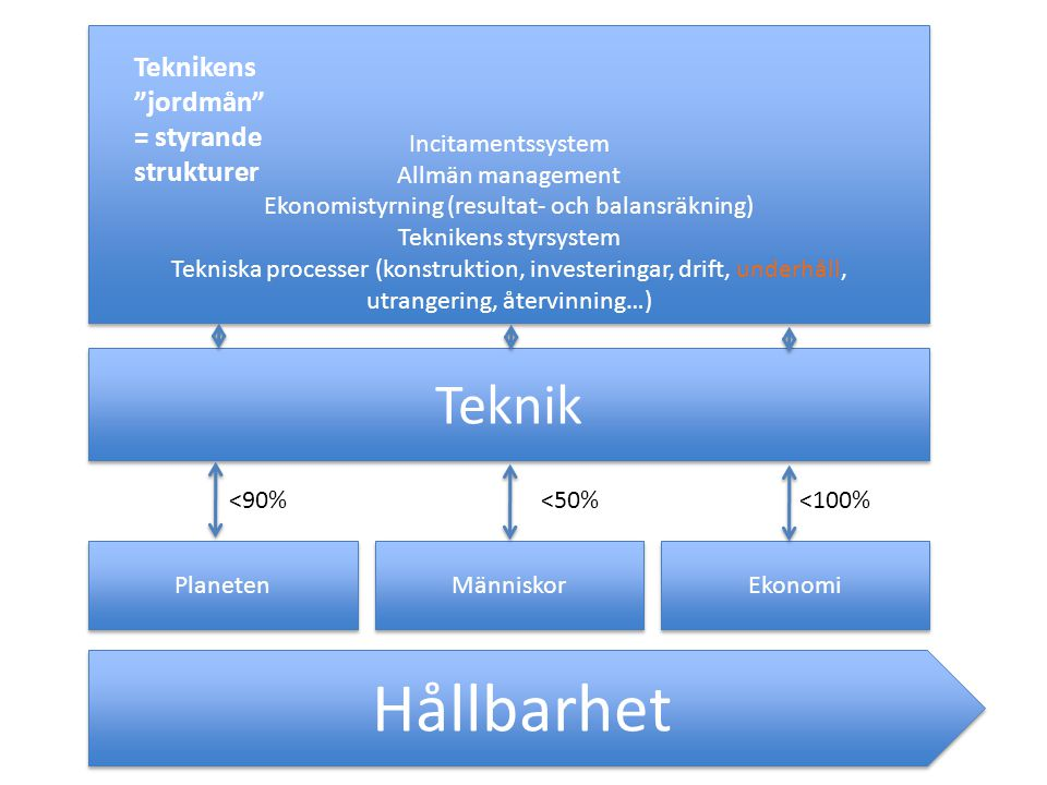 Hållbarhet Teknik Teknikens jordmån = styrande strukturer