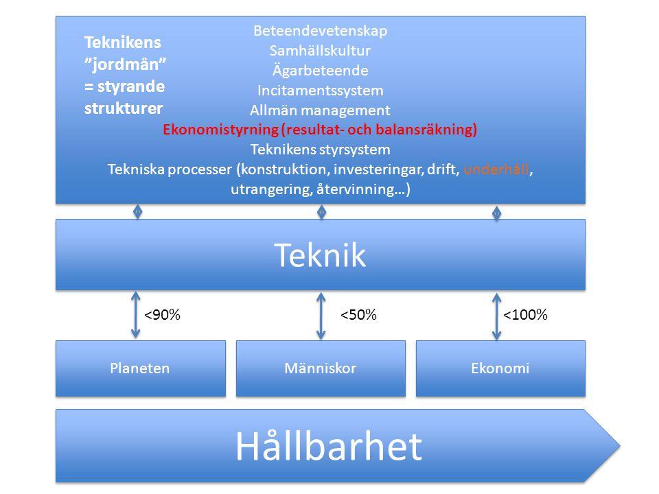 Ekonomistyrning (resultat- och balansräkning)