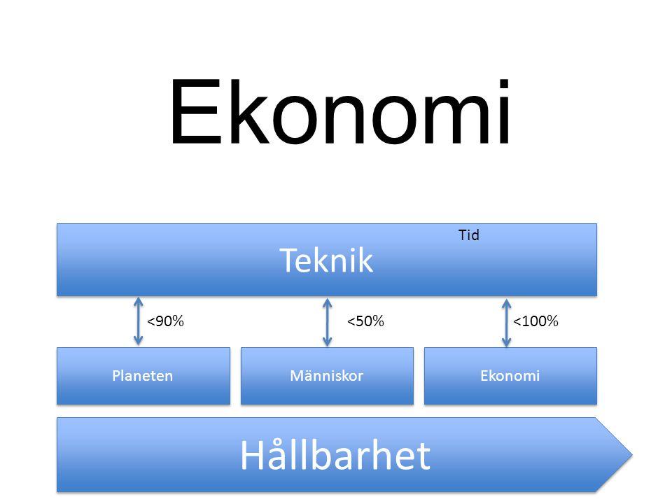 Ekonomi Hållbarhet Teknik Tid <90% <50% <100% Planeten