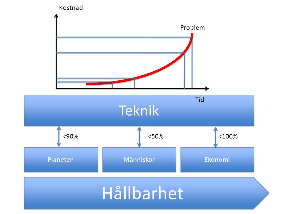 Hållbarhet Teknik Styrande Strukturer = Teknikens Jordmån Kostnad