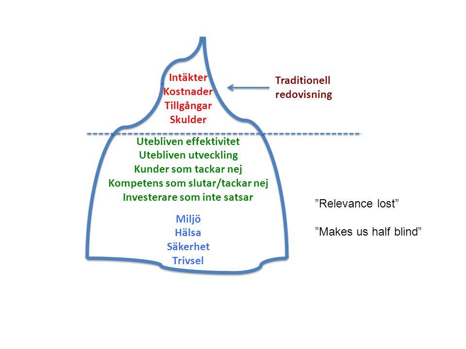 Utebliven effektivitet Utebliven utveckling Kunder som tackar nej