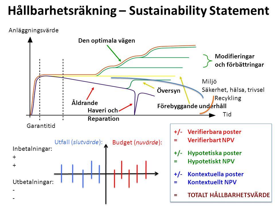 Hållbarhetsräkning – Sustainability Statement