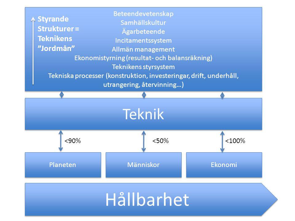 Hållbarhet Teknik Styrande Strukturer = Teknikens Jordmån