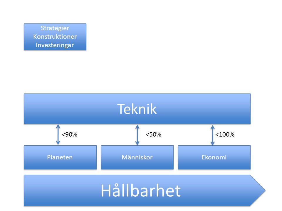 Hållbarhet Teknik Strategier Konstruktioner Investeringar <90%