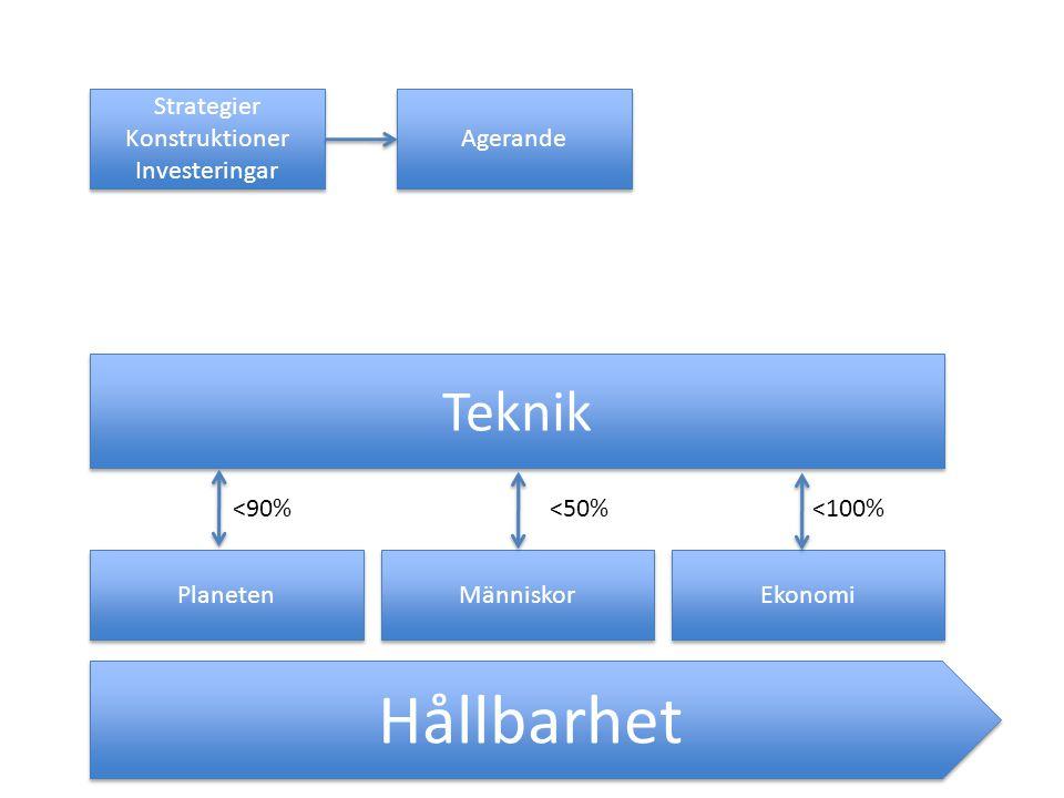 Hållbarhet Teknik Strategier Konstruktioner Investeringar Agerande