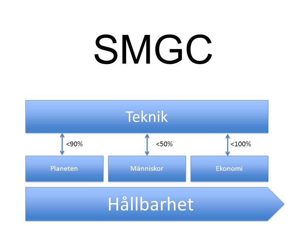 SMGC Hållbarhet Teknik <90% <50% <100% Planeten Människor