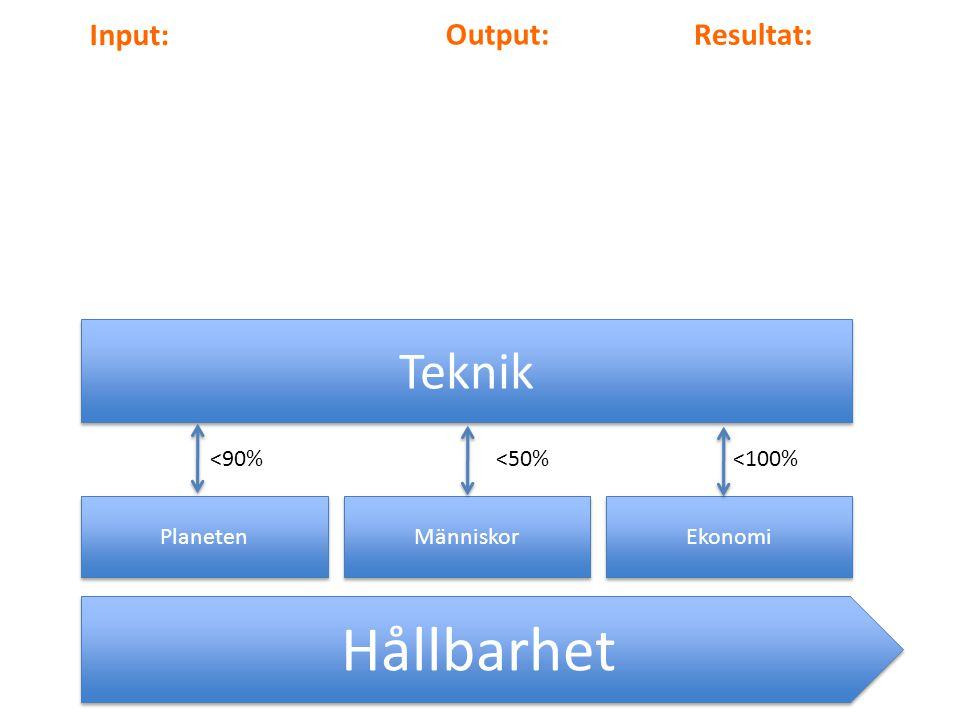 Hållbarhet Teknik Input: Output: Resultat: <90% <50% <100%
