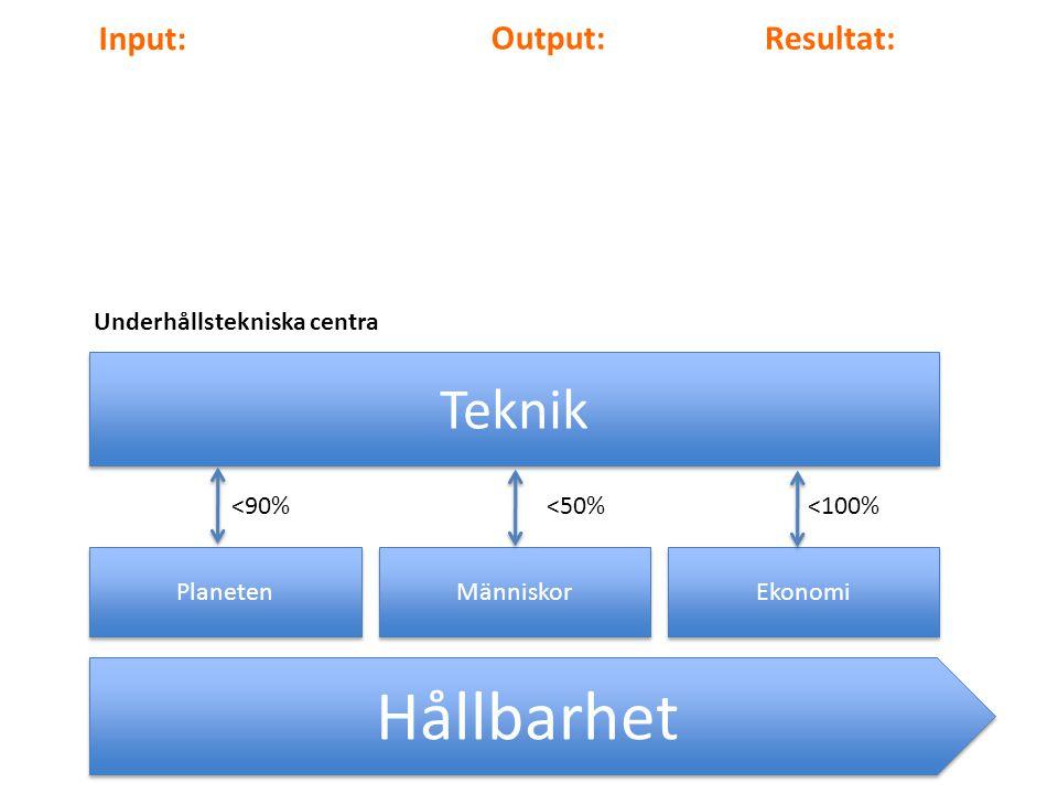 Hållbarhet Teknik Input: Output: Resultat: Underhållstekniska centra