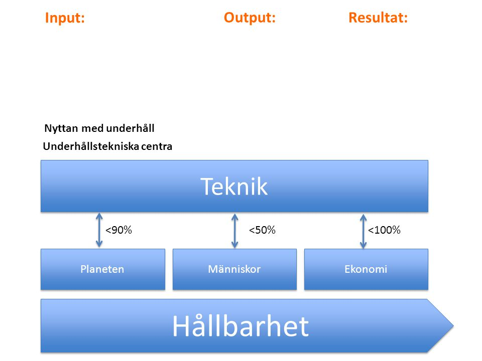 Hållbarhet Teknik Input: Output: Resultat: Nyttan med underhåll