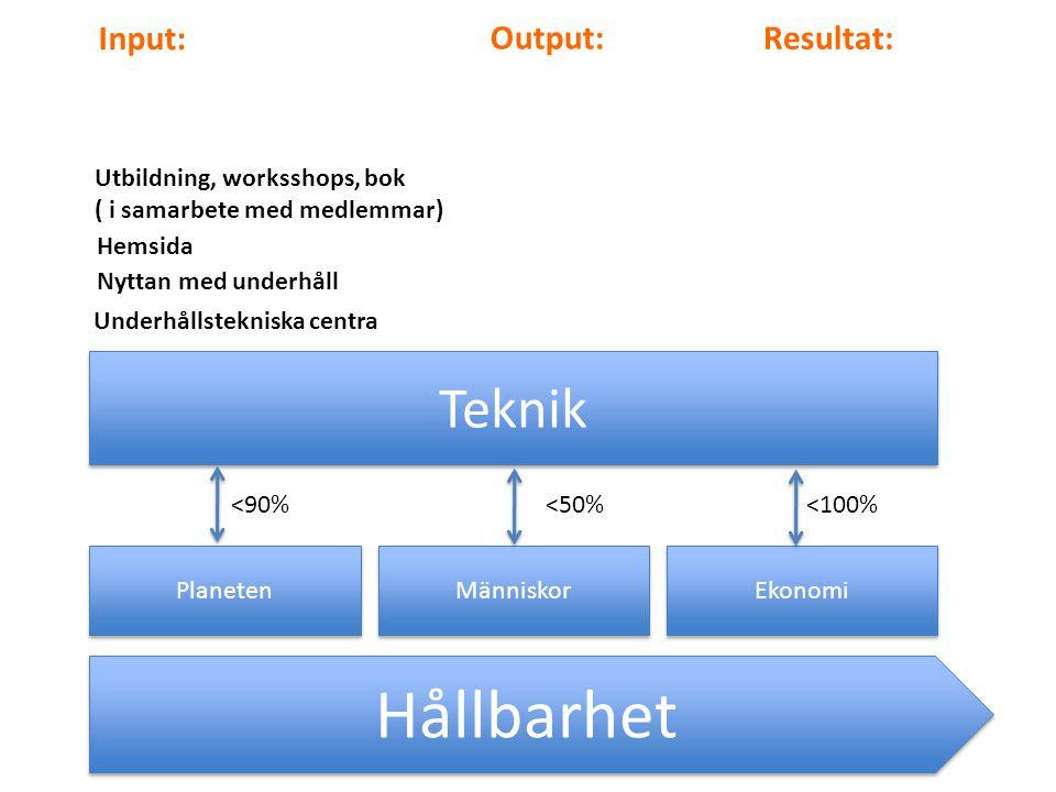 Hållbarhet Teknik Input: Output: Resultat: Utbildning, worksshops, bok