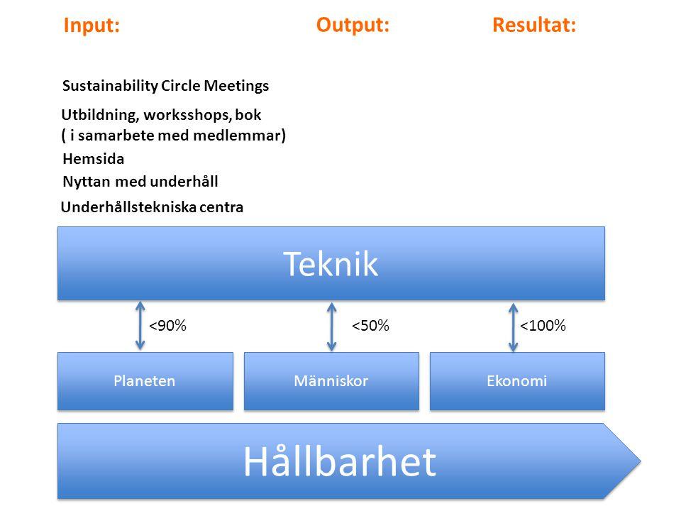 Hållbarhet Teknik Input: Output: Resultat: