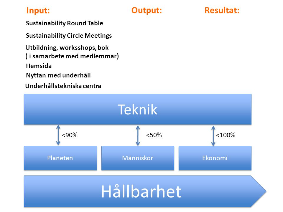 Hållbarhet Teknik Input: Output: Resultat: Sustainability Round Table