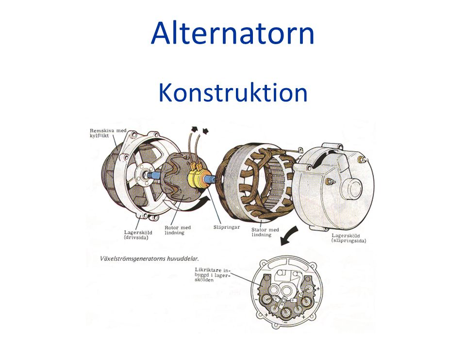 Alternatorn Konstruktion