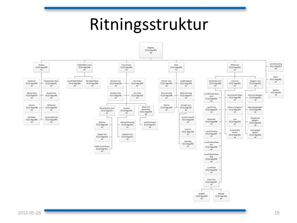 Ritningsstruktur 2012-05-29