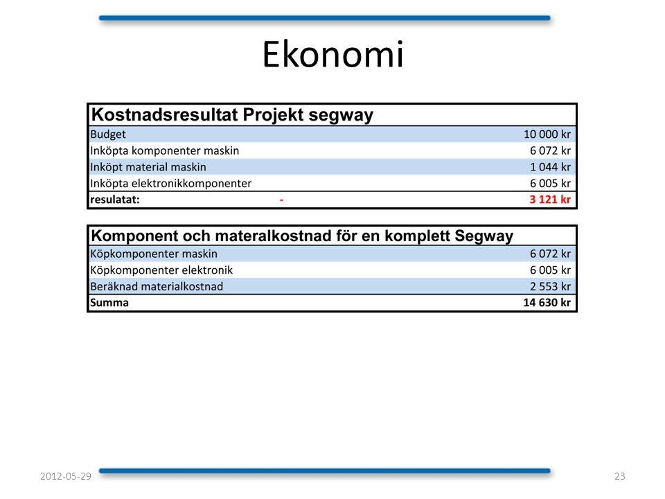 Ekonomi 2012-05-29