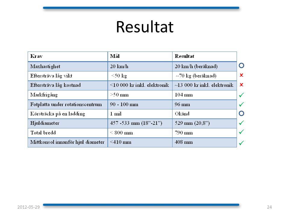 Resultat O O P P P P P 2012-05-29