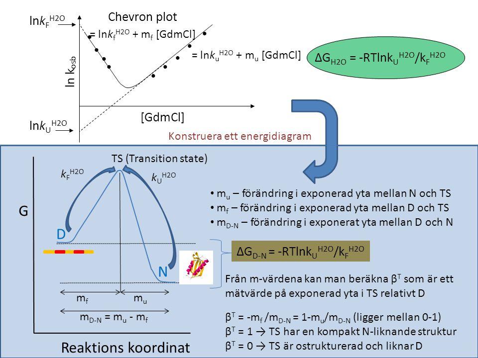 G D N Reaktions koordinat Chevron plot lnkFH2O