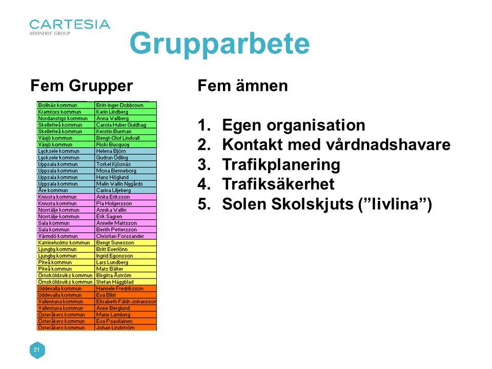 Grupparbete Fem Grupper Fem ämnen Egen organisation