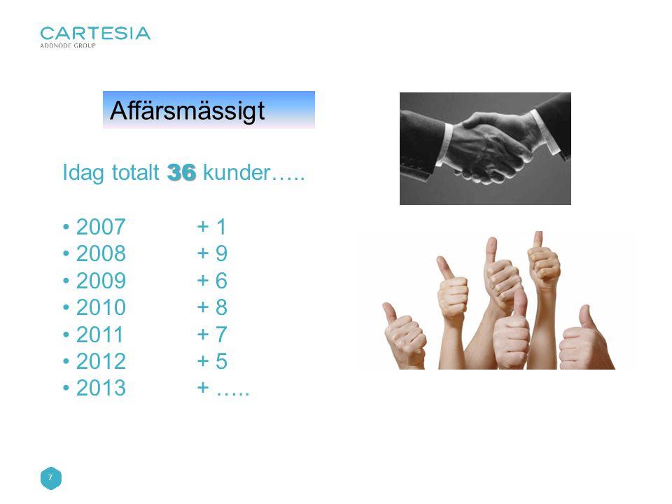 Affärsmässigt Idag totalt 36 kunder….. 2007 + 1 2008 + 9 2009 + 6