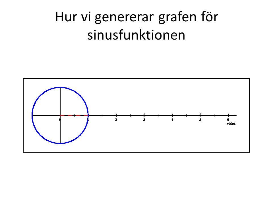 Hur vi genererar grafen för sinusfunktionen