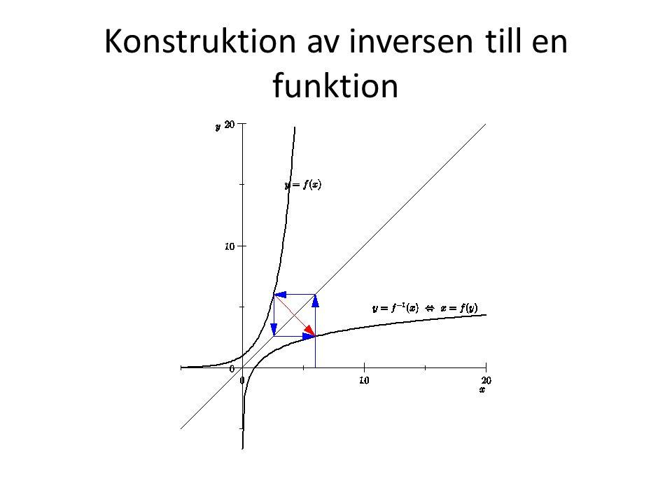 Konstruktion av inversen till en funktion