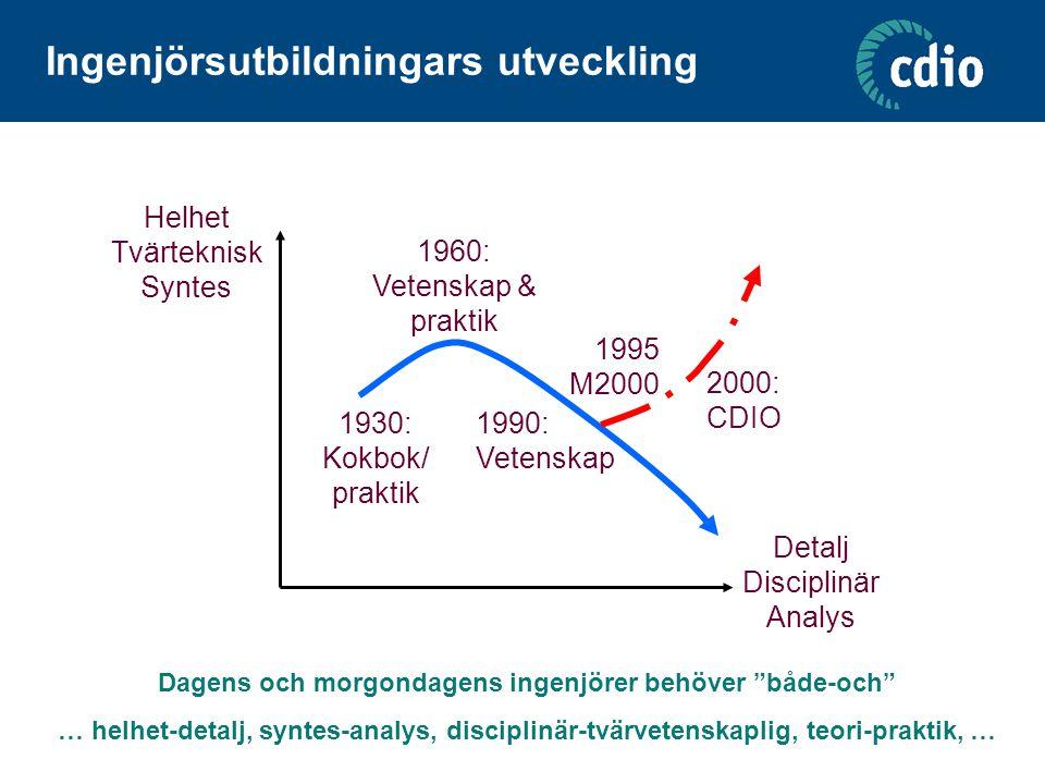 Ingenjörsutbildningars utveckling