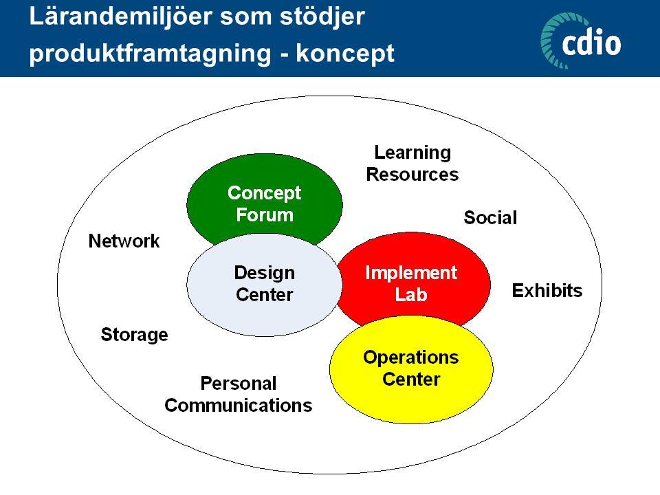 Lärandemiljöer som stödjer produktframtagning - koncept