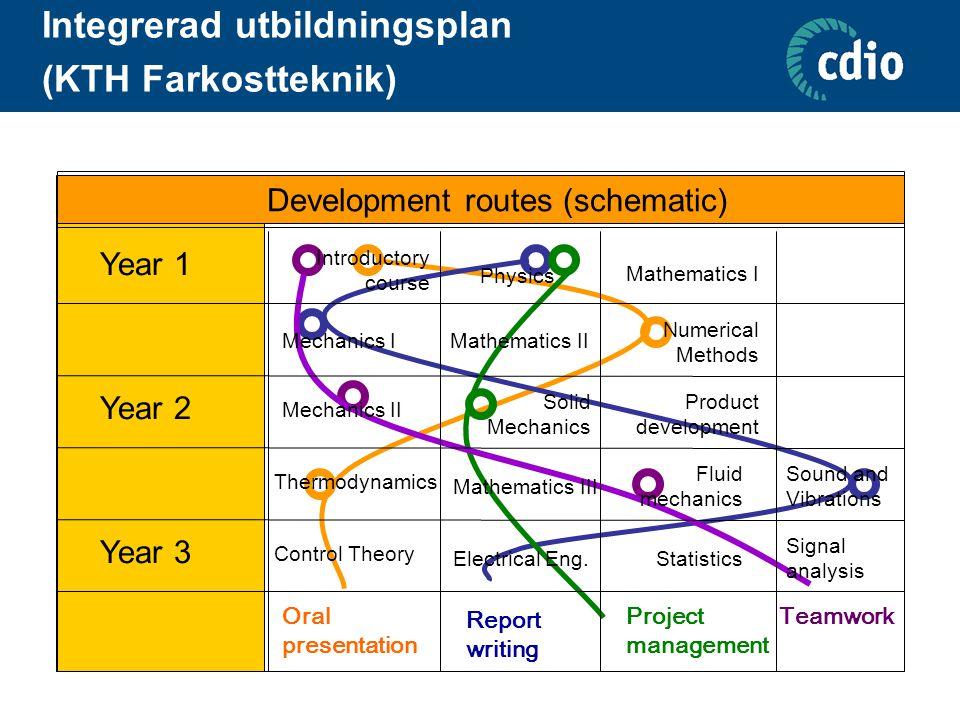 Integrerad utbildningsplan (KTH Farkostteknik)