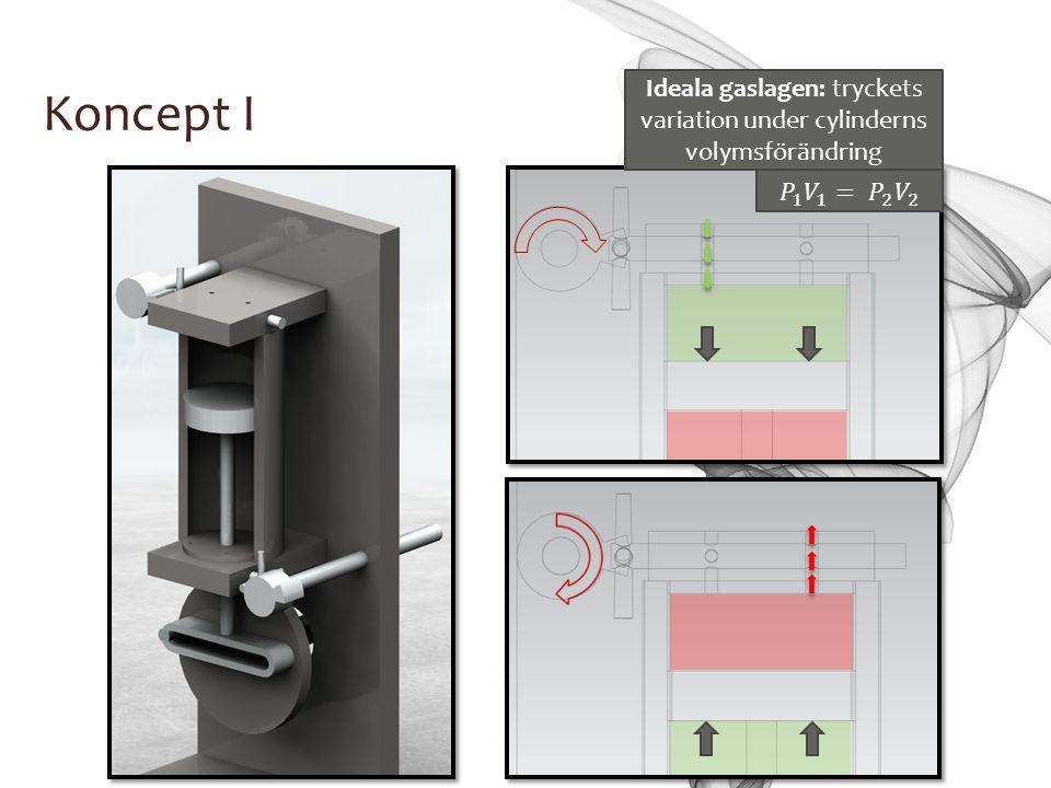 Ideala gaslagen: tryckets variation under cylinderns volymsförändring