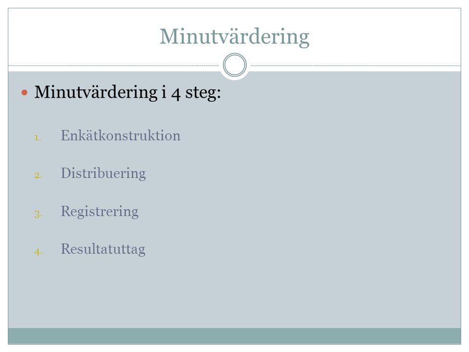 Minutvärdering Minutvärdering i 4 steg: Enkätkonstruktion