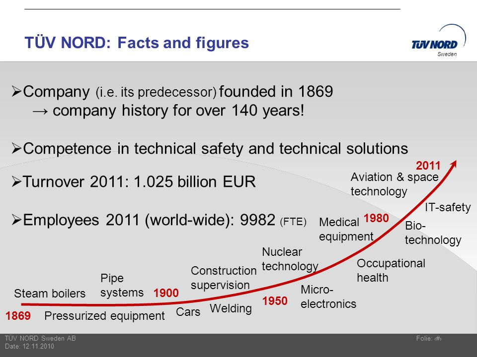 TÜV NORD: Facts and figures