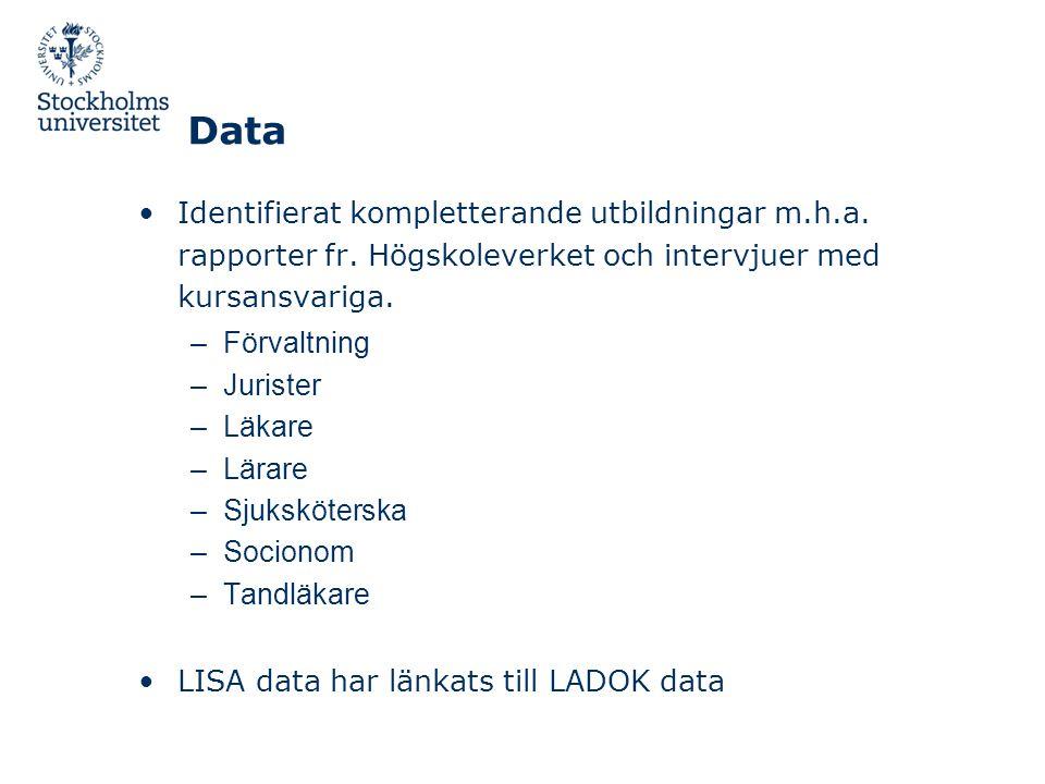 Data Identifierat kompletterande utbildningar m.h.a. rapporter fr. Högskoleverket och intervjuer med kursansvariga.