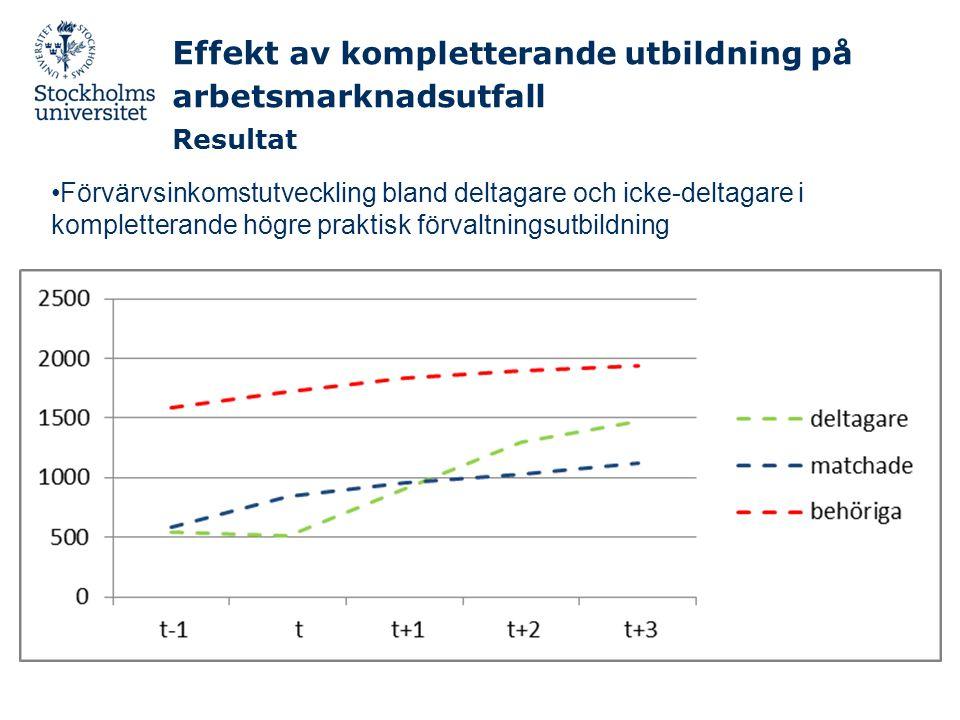 Effekt av kompletterande utbildning på arbetsmarknadsutfall Resultat