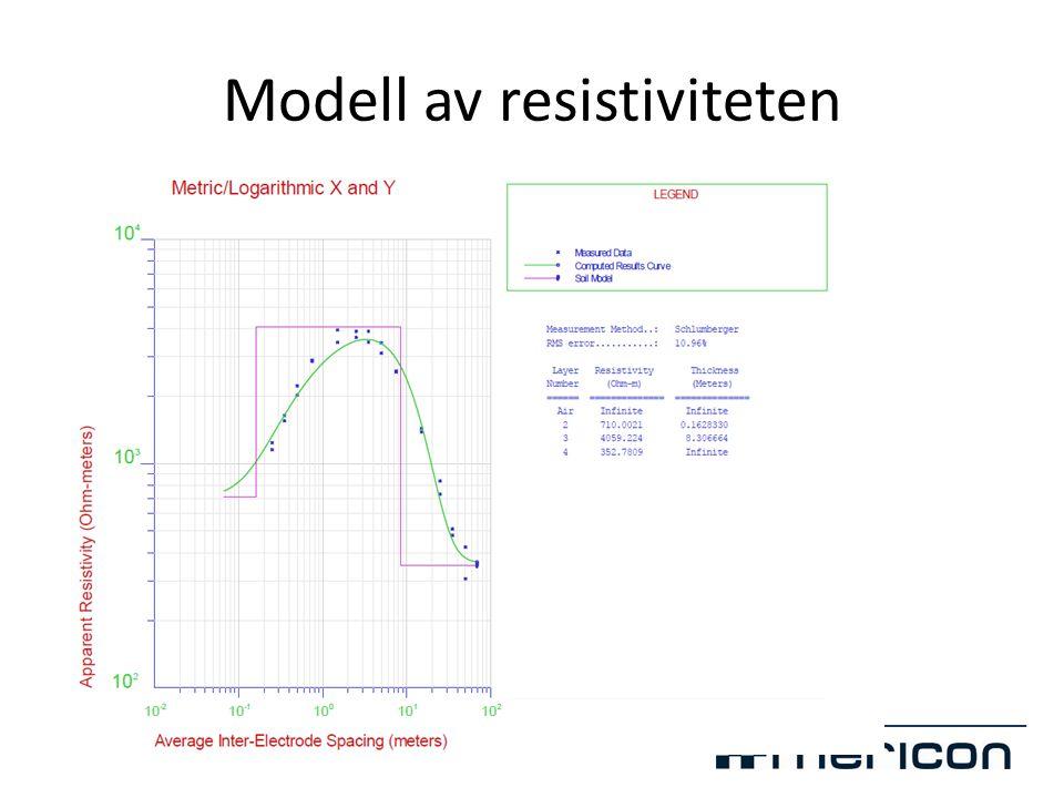 Modell av resistiviteten