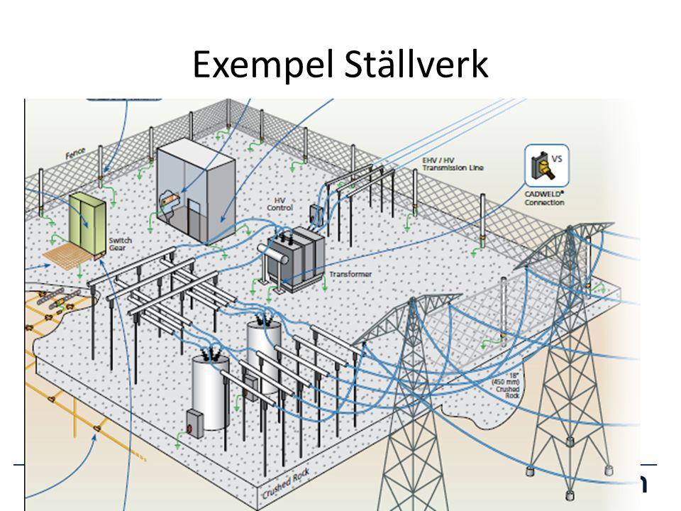 Exempel Ställverk