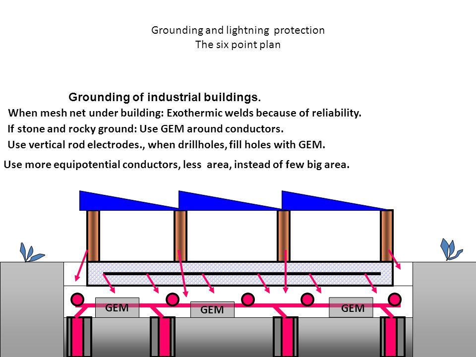 Grounding and lightning protection The six point plan
