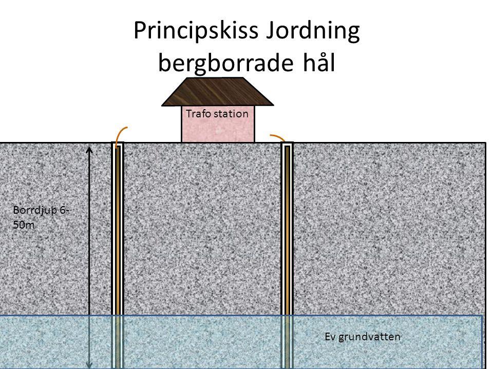 Principskiss Jordning bergborrade hål