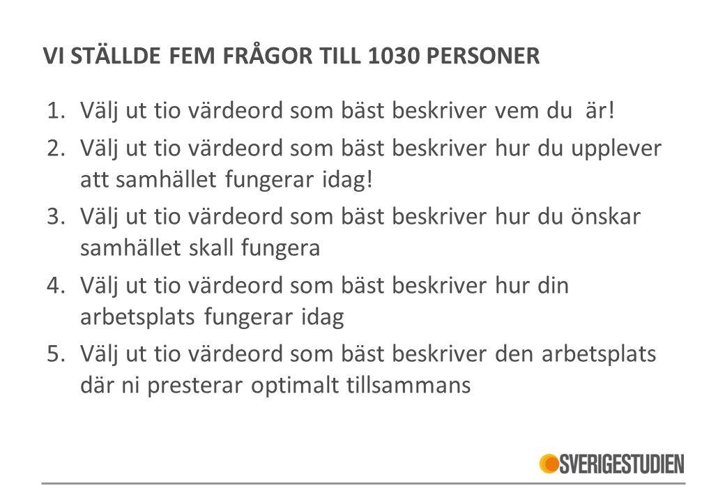 VI STÄLLDE FEM FRÅGOR TILL 1030 PERSONER