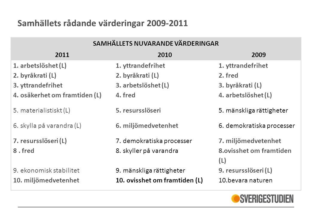 Samhällets rådande värderingar 2009-2011