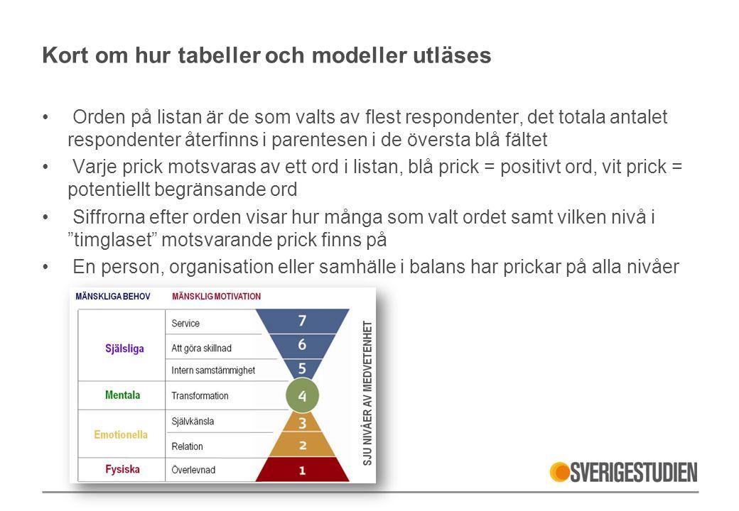 Kort om hur tabeller och modeller utläses