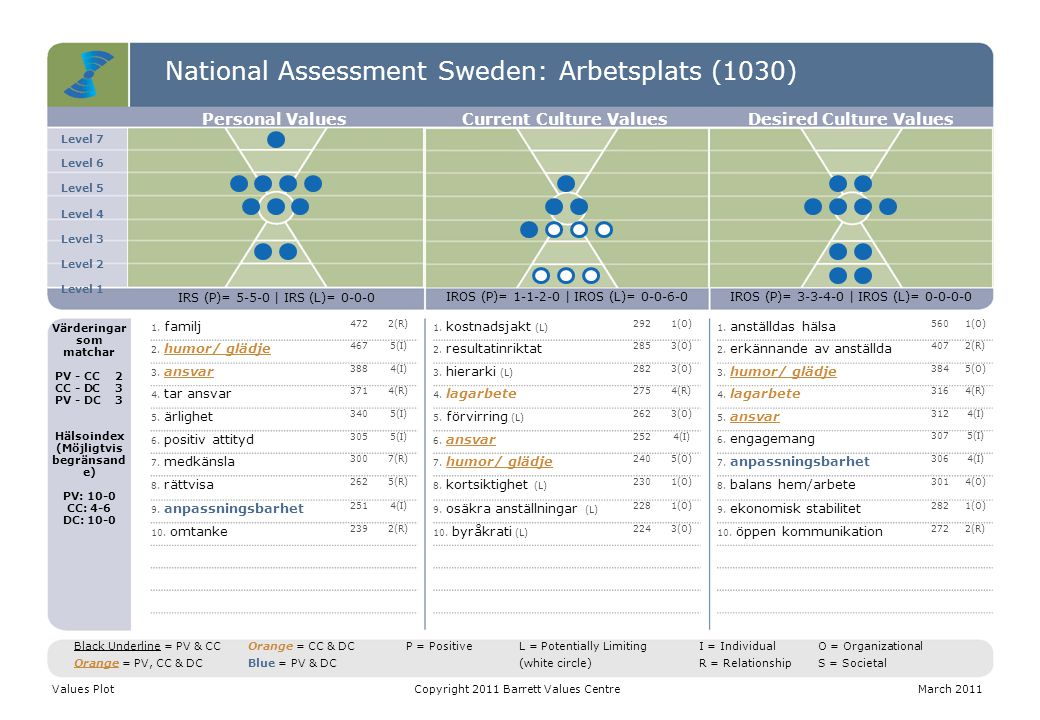 National Assessment Sweden: Arbetsplats (1030)