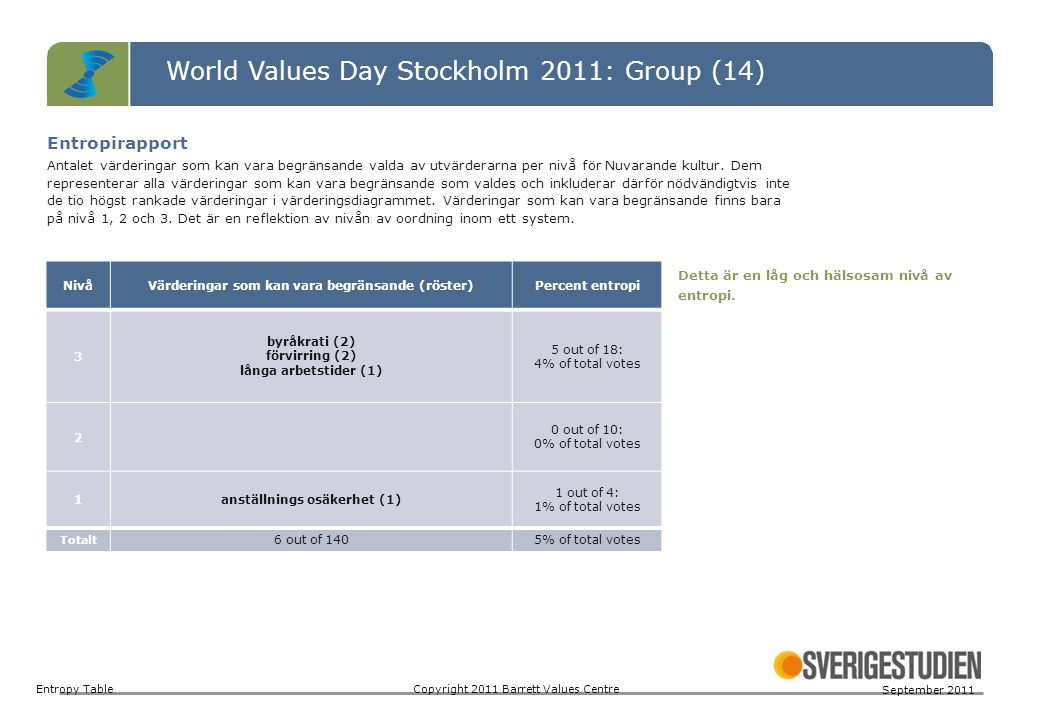 World Values Day Stockholm 2011: Group (14)