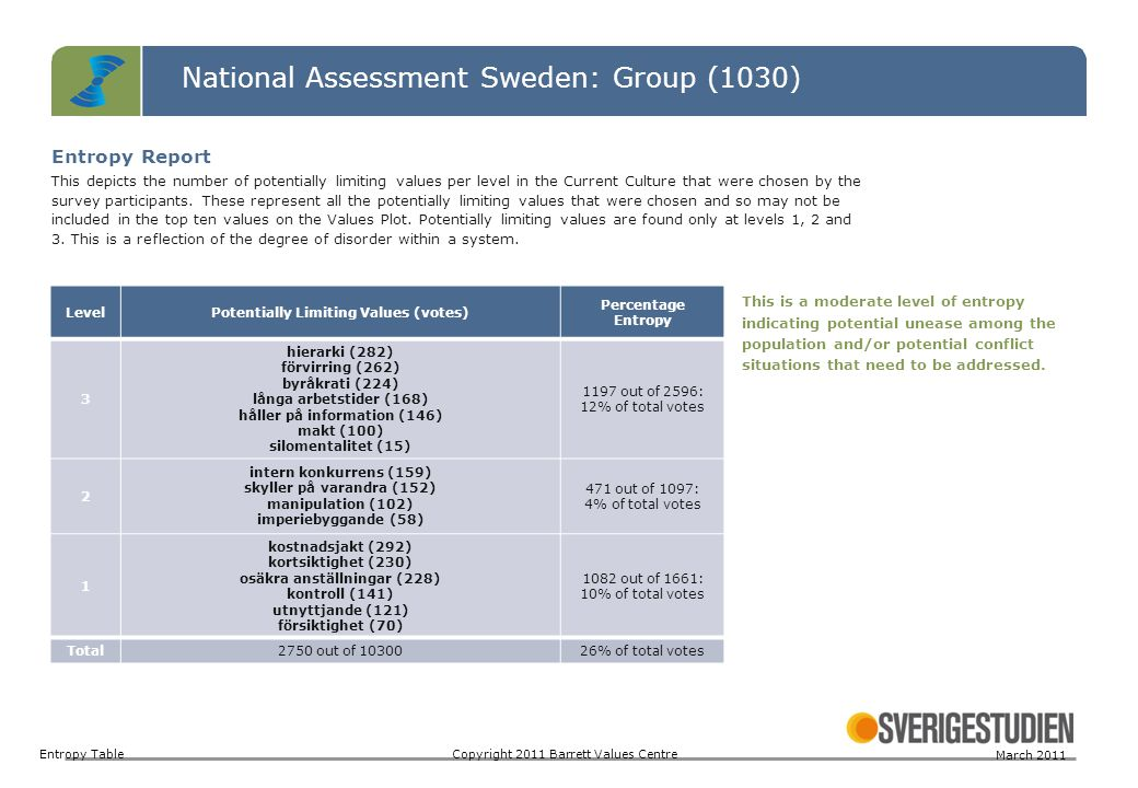 National Assessment Sweden: Group (1030)