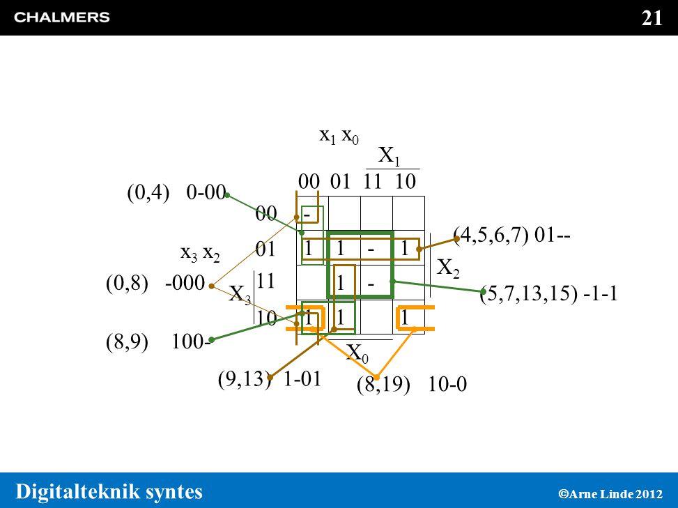 - 1. X3. x3 x2. 00. 01. 11. 10. X2. X1. X0. x1 x0. (0,4) 0-00. (4,5,6,7) 01-- (0,8) -000.