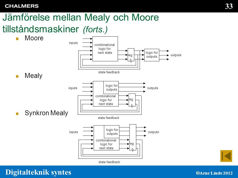 Jämförelse mellan Mealy och Moore tillståndsmaskiner (forts.)