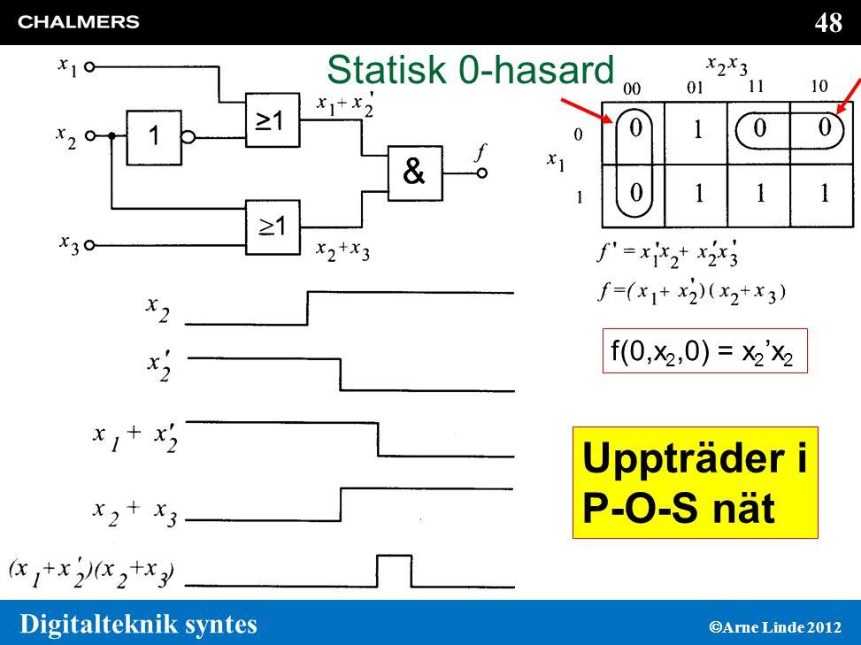 Statisk 0-hasard f(0,x2,0) = x2'x2 Uppträder i P-O-S nät